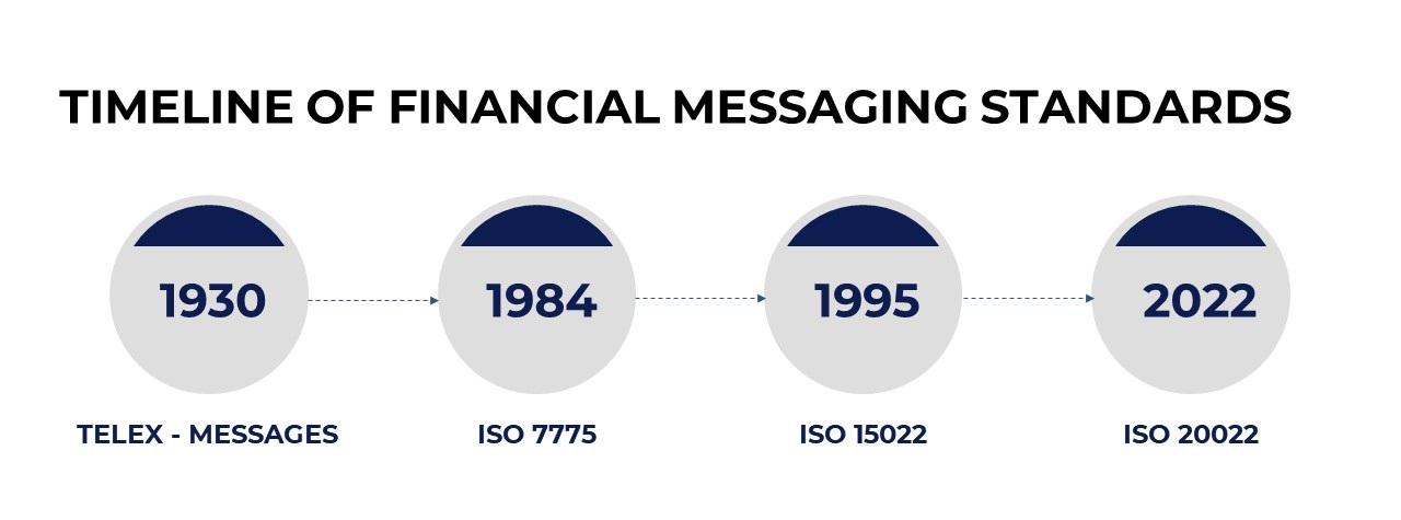 Timeline of Financial Messaging Standards